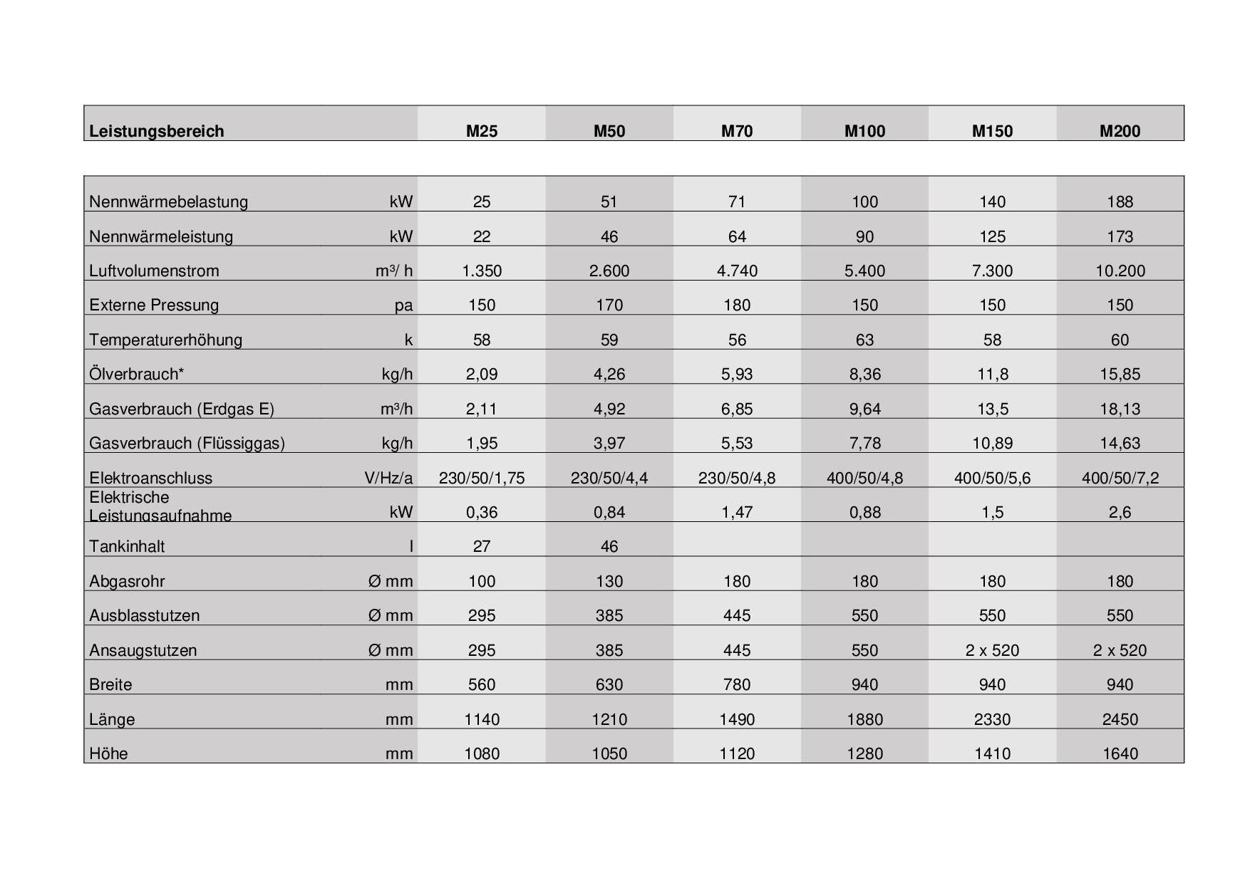 leistungsbereich-von-m25-bis-m200-jpg1